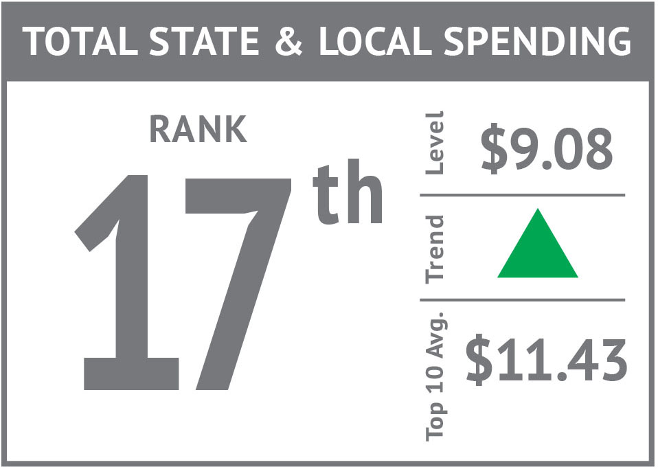 Rank icon - Total State & Local Spending'17.jpg