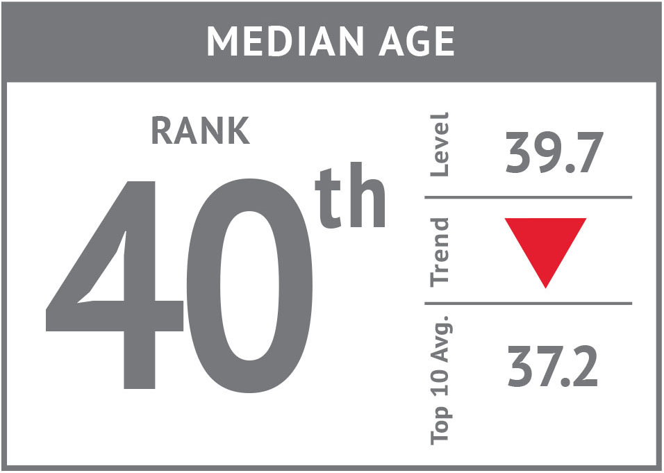 Rank icon - Median Age'16.jpg