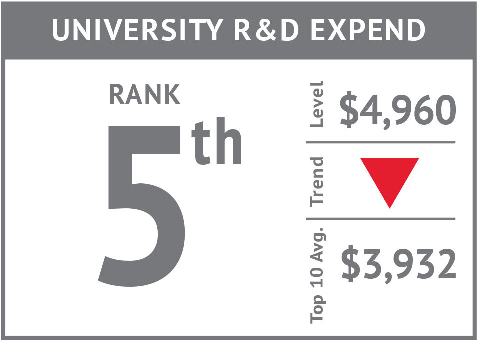 Rank icon - University R&D Expend'17.jpg