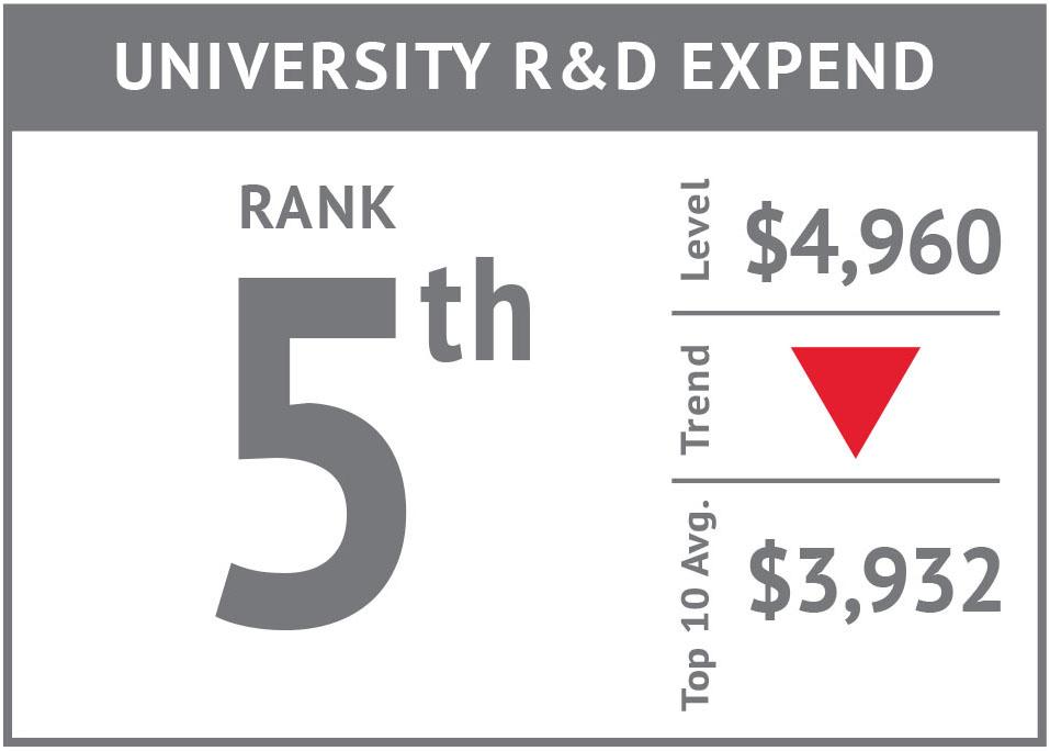 Rank icon - University R&D Expend'17.jpg