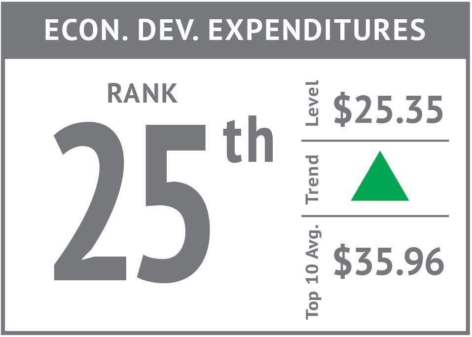 Rank icon - Econ. Dev. Expenditures'17.jpg