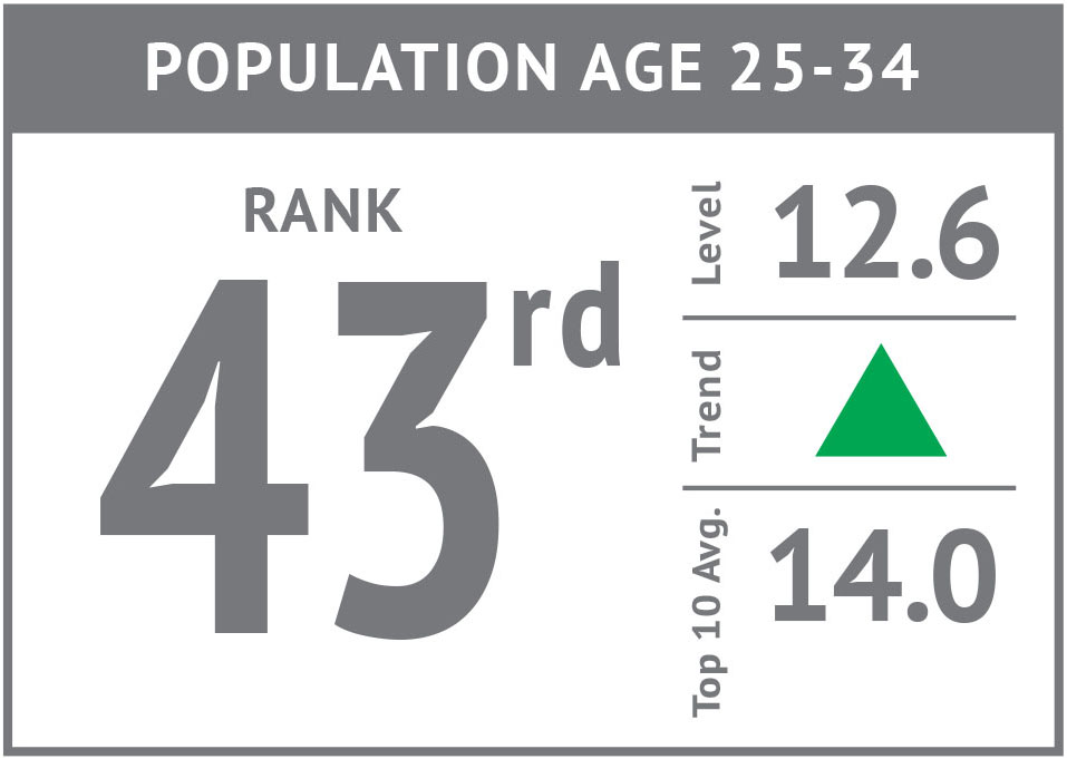 Rank icon - Population Age 25-34 '17.jpg