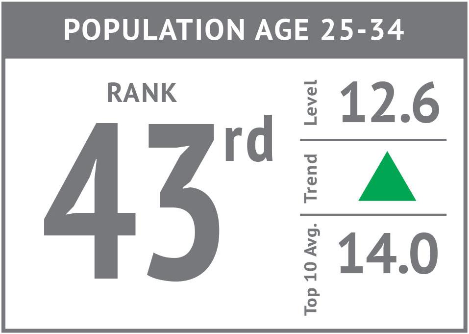 Rank icon - Population Age 25-34 '17.jpg