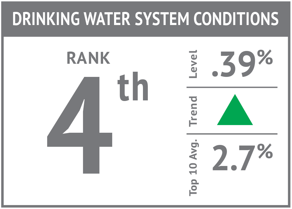 Rank icon - Drinking Water System Conditions'17.png