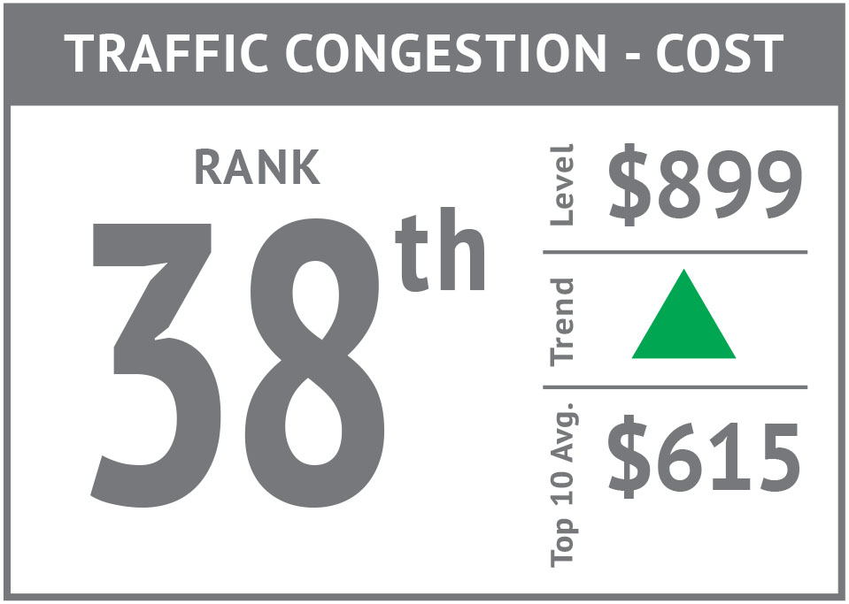 Rank icon - Traffic Congestion Cost'17.jpg