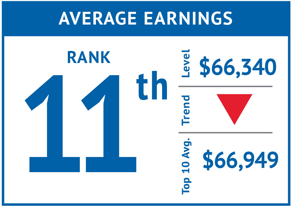 Rank icon - Average Earnings '17.jpg