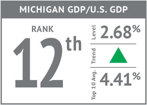 Rank icon - Michigan GDP GDP'18.jpg