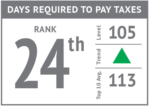 Rank icon - Days Required to Pay Taxes'18.jpg
