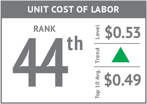 Rank icon - Unit Cost of Labor'18.jpg