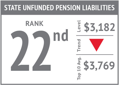 Rank icon - State Unfunded Pension Liabilities'18.jpg