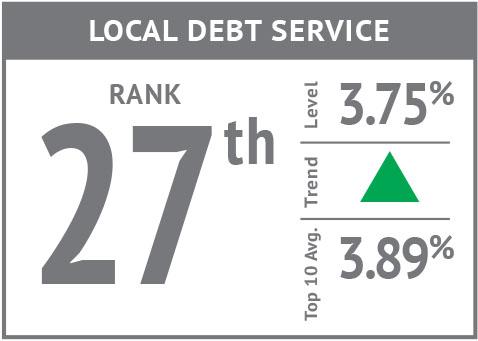 Rank icon - Local Debt Service'18.jpg