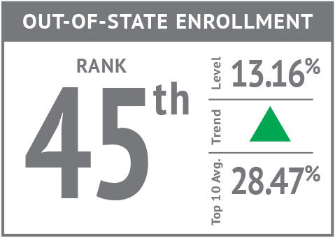 Rank icon - Out-of-State Enrollment'18.jpg