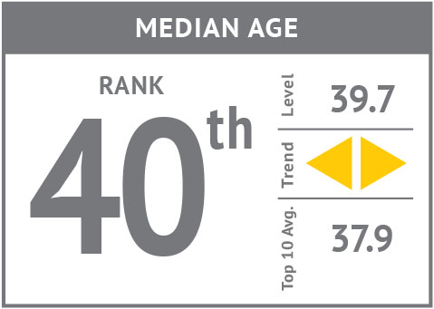 Rank icon - Median Age'18.jpg