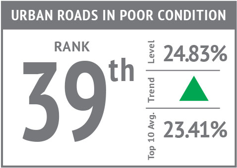 Rank icon - Urban Roads in Poor Condition'18.jpg