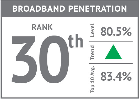Rank icon - Broadband Penetration'18.jpg