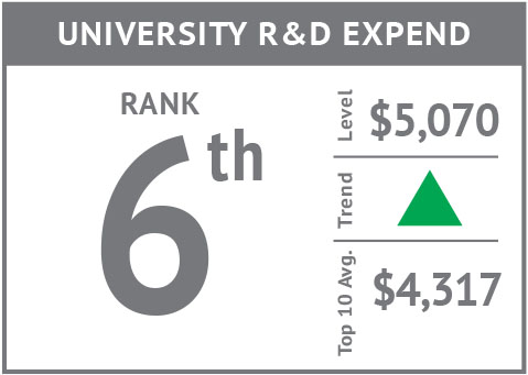Rank icon - University R&D Expend'18.jpg