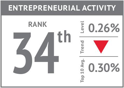 Rank icon - Entrepreneurial Activity'18.jpg