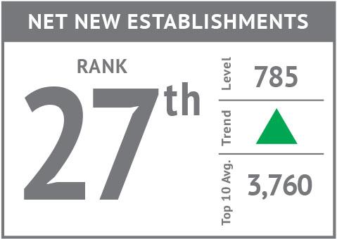 Rank icon - Net New Business Establishments'18.jpg