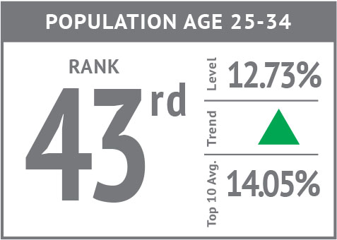 Rank icon - Population Age 25-34 '18.jpg