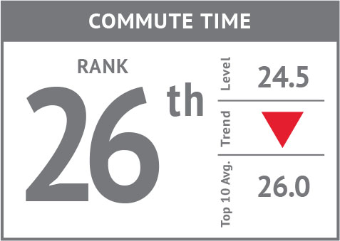 Rank icon - Commute Time'18.jpg