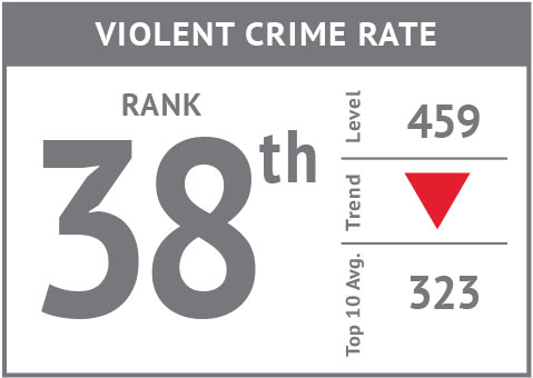 Rank icon - Violent Crime Rate'18.jpg