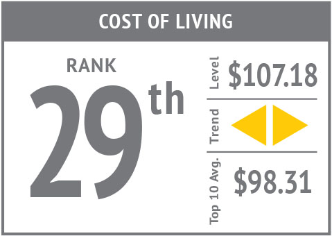 Rank icon - Cost of Living'18.jpg