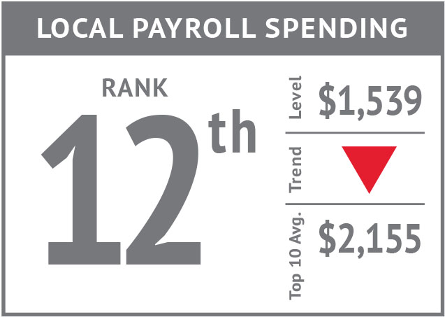 Rank icon - Local Payroll Spending'18.jpg