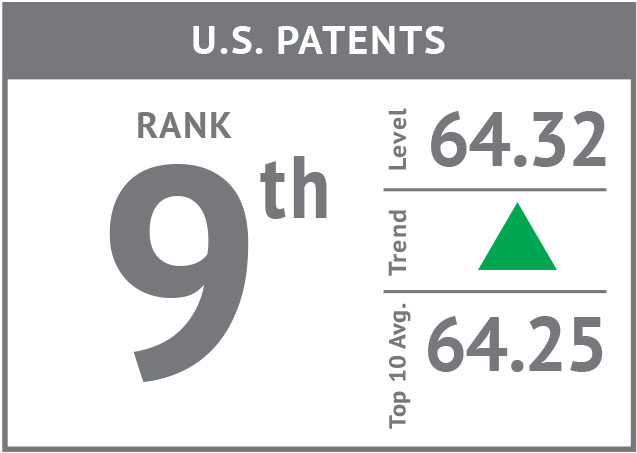 Rank icon - US Patents'18.jpg