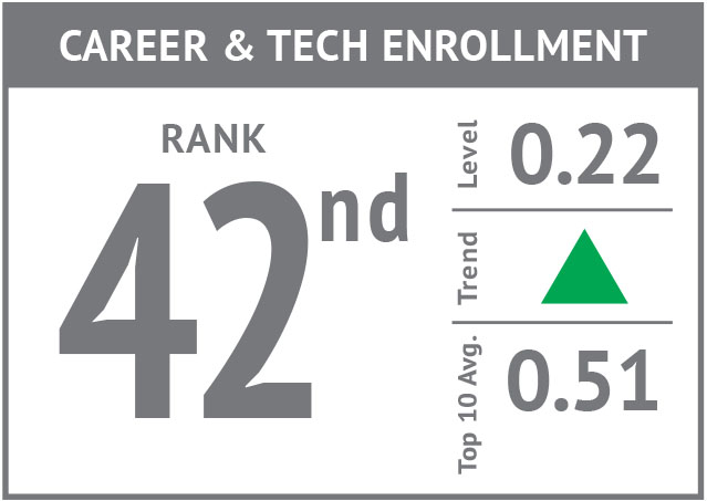 Rank icon - Career & Technical Enrollment'18.jpg