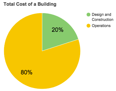 Total Cost of a Building through its' lifecycle.png