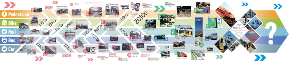 Santa Monica Mobility Timeline