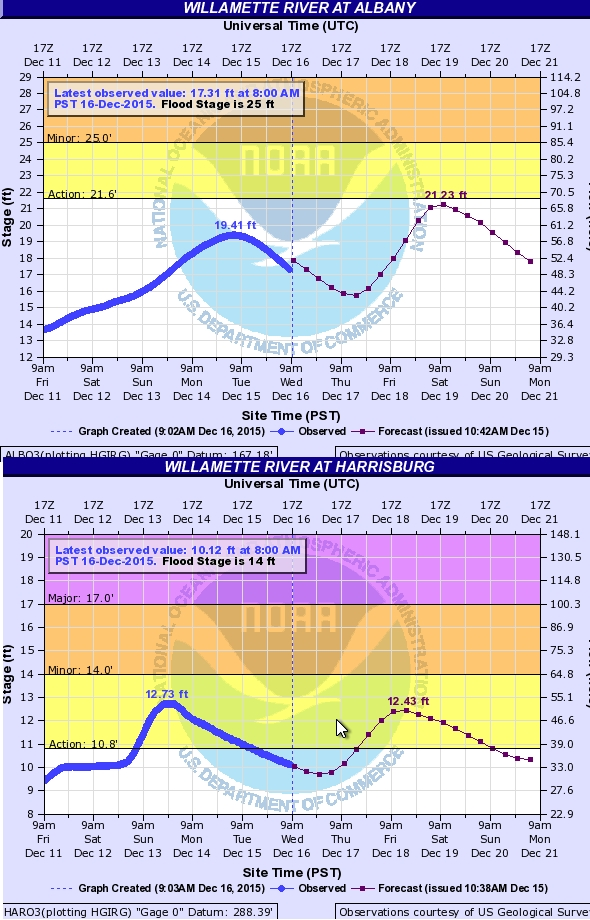 Willamette River at Albany (top) and Harrisburg (bottom). Click to review current river levels
