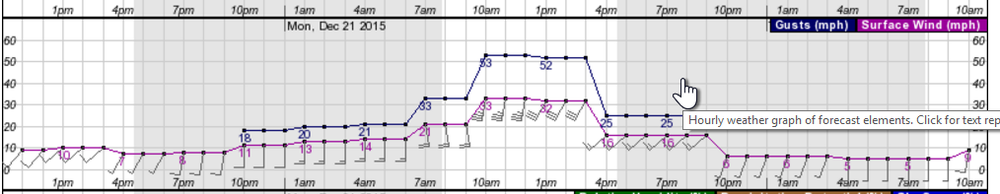 Pin Point wind forecast  issued : 12/20/2015 9:30 am by  NWS Portland