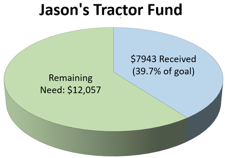 Thank you to those who have given. We have raised $7,943 for Jason's Tractor Fund. The remaining need: $12,057.