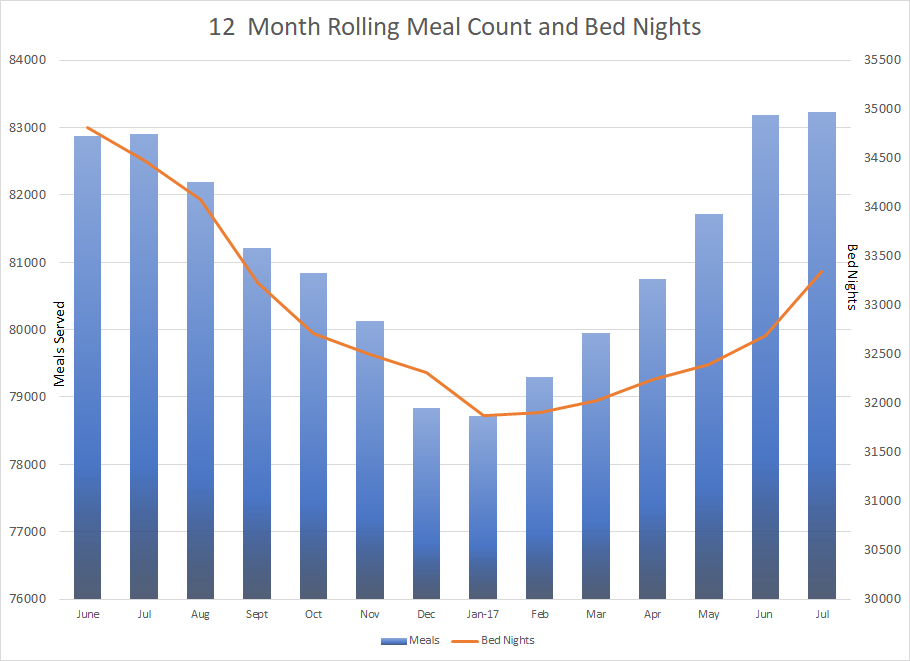 Click on image above for our Housing Census Count and Meals served data.