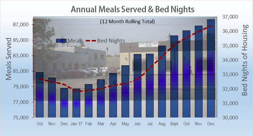 The analytic Annual Meals Served is shown as a vertical blue bar with it's scale to the left ranging from 75,000 to 87,000 meals per year.  The Bed Night totals are illustrated by the dotted red line.  The scale is on the right side of the graph ranging from 30,.000 to 37,000 bed nights per year.