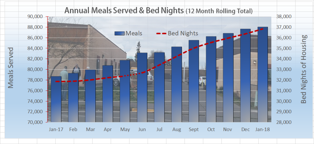 The analytic Annual Meals Served is shown as a vertical blue bar with it's scale to the left ranging from 70,000 to 90,000 meals per year. The Bed Night totals are illustrated by the dotted red line. The scale is on the right side of the graph ranging from 28,000 to 38,000 bed nights per year.