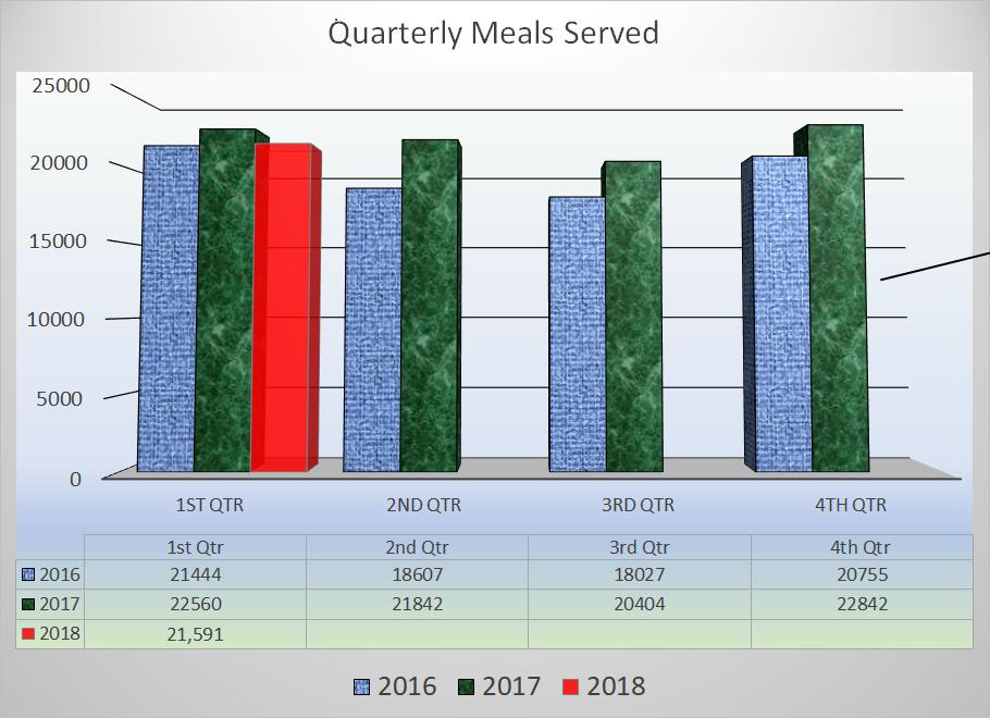 Note: 4th Quarter 2017 Data October-November only.