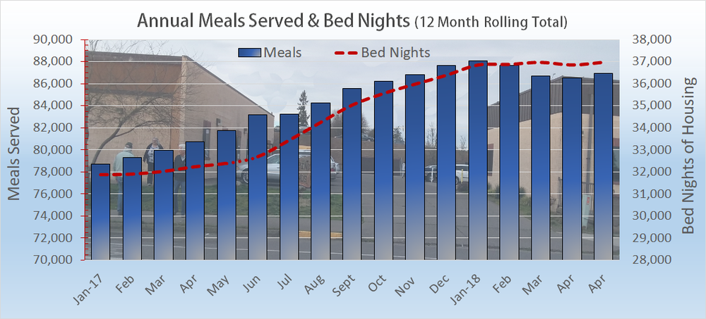 The analytic Annual Meals Served is shown as a vertical blue bar with it's scale to the left ranging from 70,000 to 90,000 meals per year.   The Bed Night totals are illustrated by the dotted red line.  The scale is on the right side of the graph ranging from 28,000 to 38,000 bed nights per year. You will find more information at  our    Meal Count & Housing Census   web page.