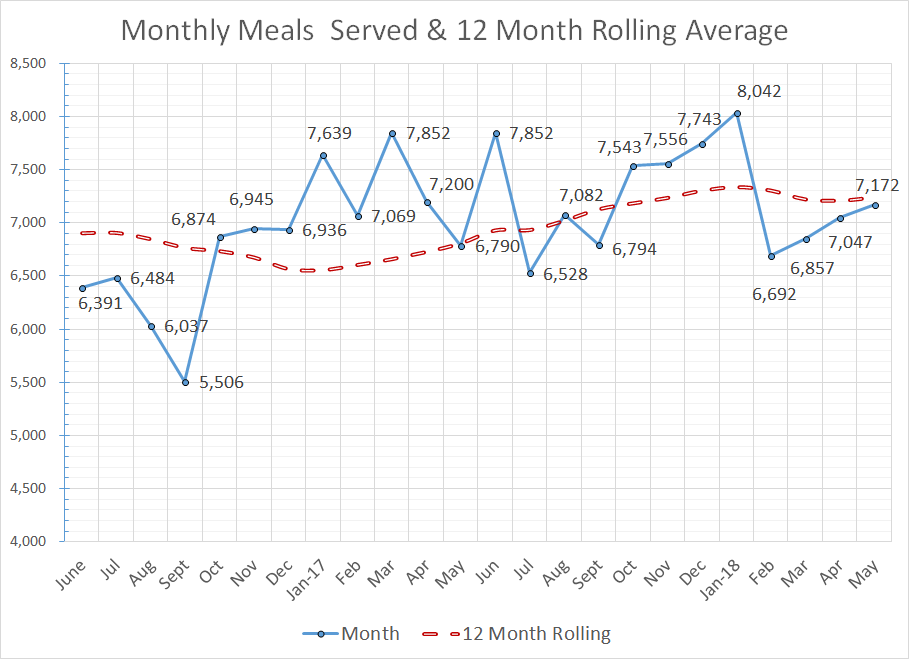 Meals_RollingMonth2018_05png.png