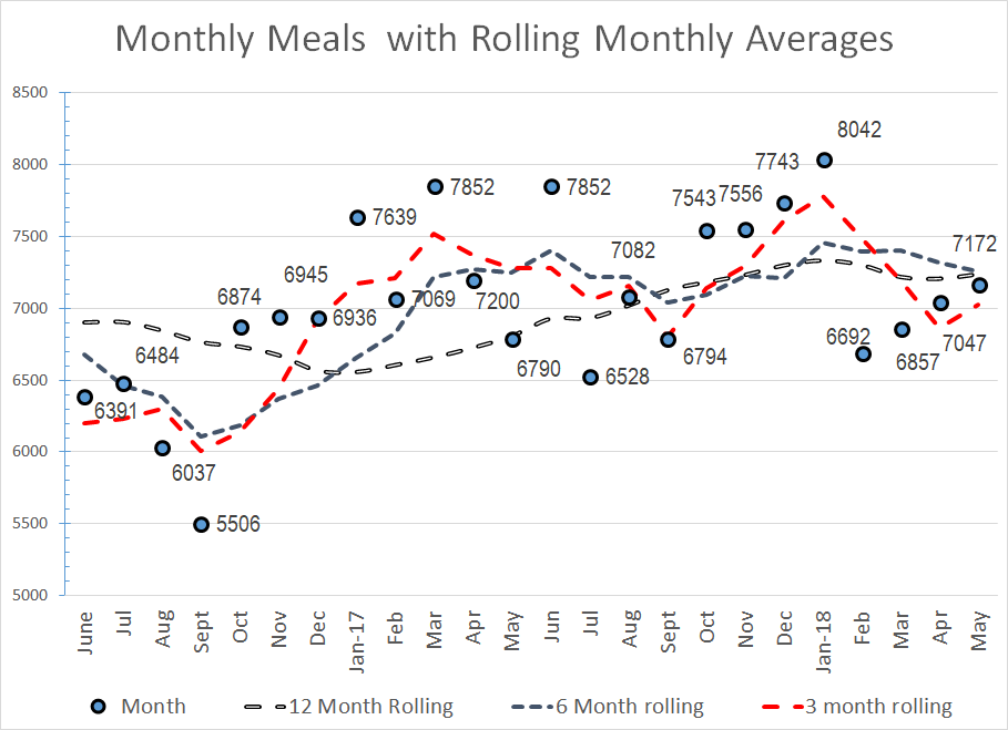 Meals_RollingMonth2018_05.png