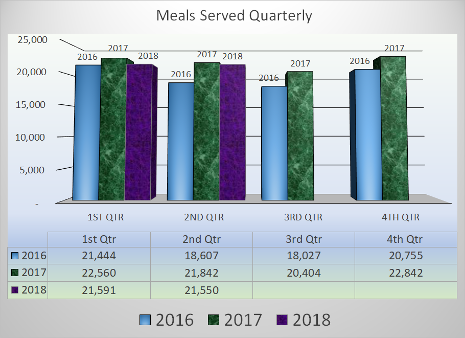 So far in the first two quarters of 2028 the number of meals served is slightly down versus the same period in 2017 but ahead of the 2016 quarterly totals.  The latest quarter statistics show the meal count down about 100 meals per month versus 2017 but significantly more than the 2016 April to June period by approxamitly 1000 meals per month.