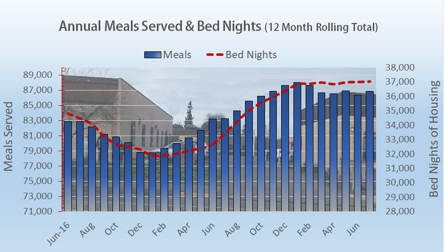 The analytic Annual Meals Served is shown as a vertical blue bar with it's scale to the left ranging from 71,000 to 89,000 meals per year.   The Bed Night totals are illustrated by the dotted red line.  The scale is on the right side of the graph ranging from 28,000 to 38,000 bed nights per year. You will find more information at  our    Meal Count & Housing Census   web page.