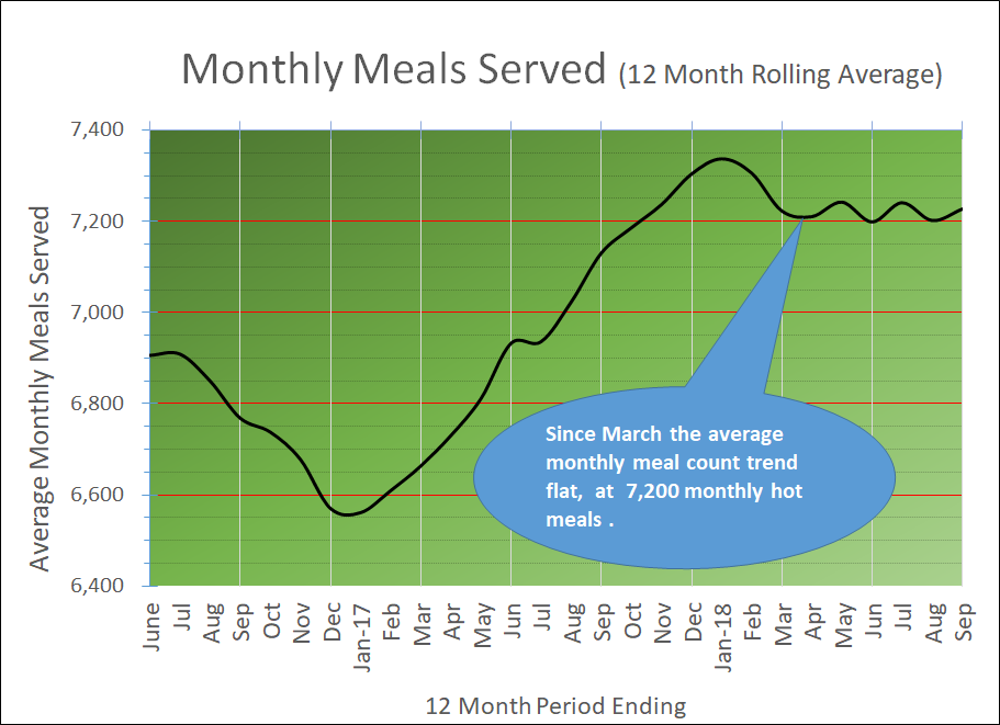 For the latest Census of Housing and Meals Served please check out  our    Meal Count & Housing Census     web page.