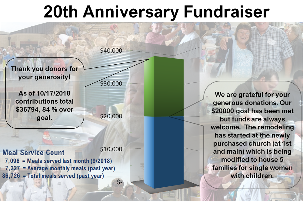 Thank you donors for your generous contributions. You have inpacted 100+ lives on a daily basis. For   more information   on how many lives you inpact see our census and meal count web page by   clicking here  .