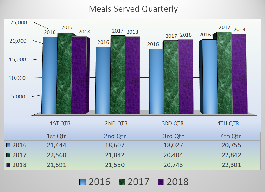 For the latest Census of Housing and Meals Served check out  our    Meal Count & Housing Census     web page.