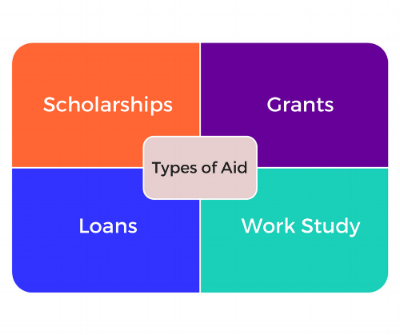 Types of Aid.png