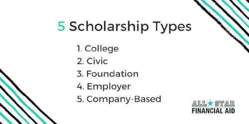 There are five Scholarship Types: 1. College, 2. Civic, 3. Foundation, 4. Employer, 5. Company-Based. College Scholarships also known as institutional aid are offered at the college you plan to attend. Civic Scholarships are given by the community in which you live. these scholarships are normally based on how involved you are in serving your community. Foundation scholarships are usually given by a person, family, or organization that stands for a cause or in memory of a family member. Employer scholarships are offered to children of employees of a business. company-based scholarships are provided to students by businesses or corporations in An effort to give back as well as promote education.
