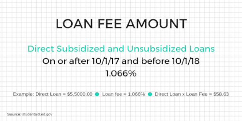 Loan fee amount for student loans for college. A loan fee is a processing fee that is taken out before the direct subsidized and unsubsidized student loan is disbursed to the school. Loan fees are subject to change each academic year. The current loan fee is 1.066% for the time period on or after 10/1/17 and before 10/1/18.