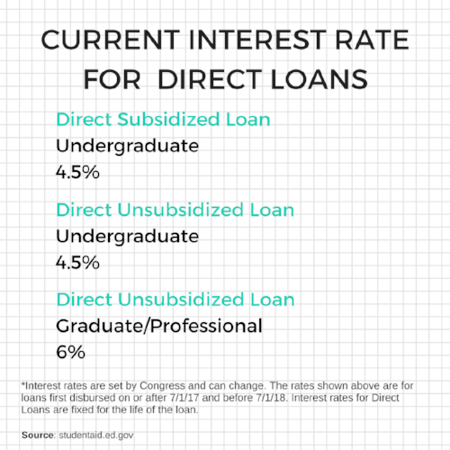 Current interest rates for student loans for college. Interest rates are set by Congress and can change. The rates shown are for loans first disbursed on or after 7/1/17 and before 7/1/18. Interest rates for Direct Loans are fixed for the life of the loan. Source: studentaid.ed.gov